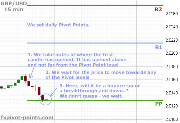 Pivot Points Trading System